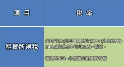 Journal Of Life: 臺灣稅務